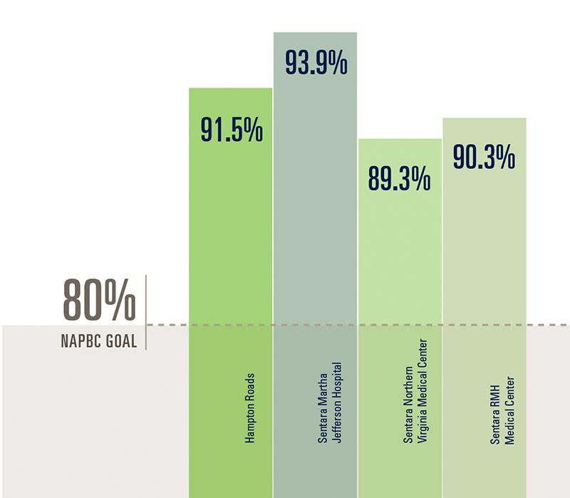 Chart-Needle-Biobsy