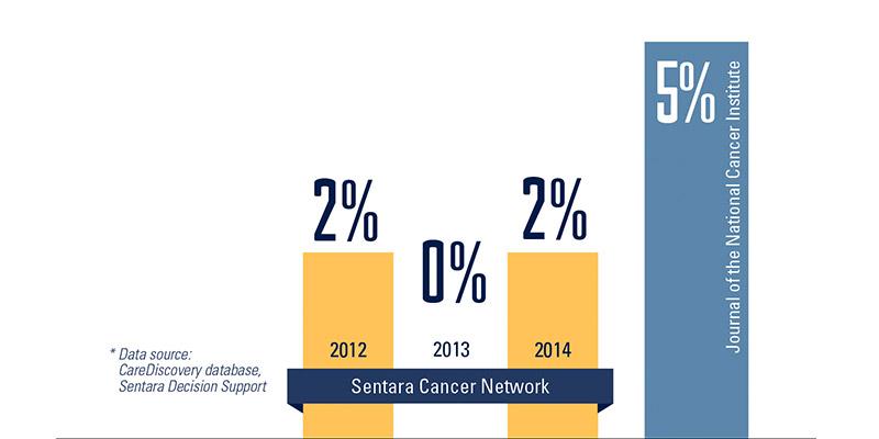 Chart-Pancreatic-Resection-Mortality